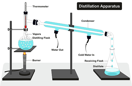 distillation apparatus diagram illustration