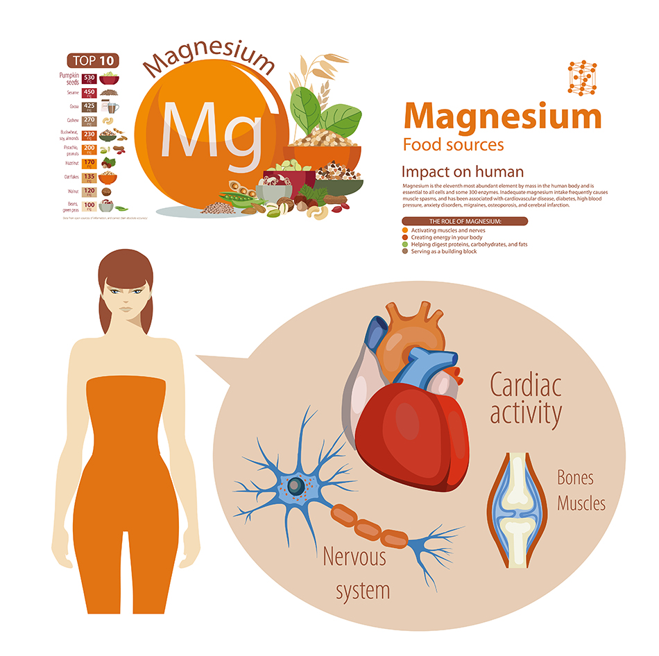 How a Bio-Available Magnesium Supplement Can Boost Your Health